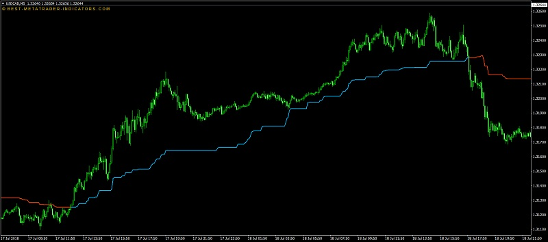 sales-tfs-tether-line-indicator