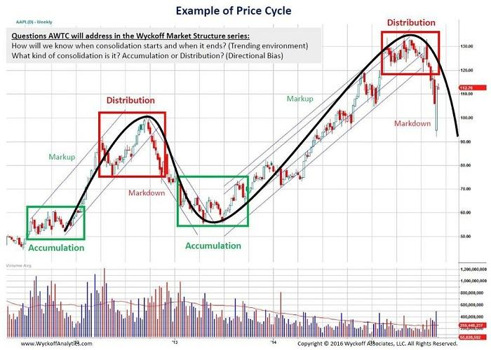 The Wyckoff Method Stock Market Technical Trading Course