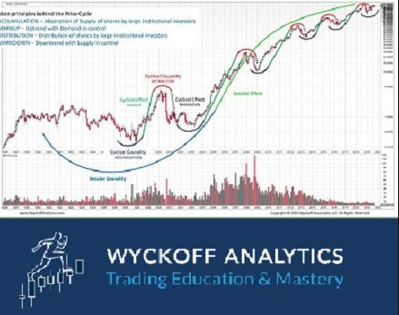 wyckoff-trading-course-wyckoff-analytics
